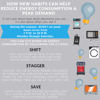 How new habits can help reduce energy consumption and peak demand. It isn't just about how much electricity you use - it's also about when you use it. During the summer, GCEA's on-peak hours occur from 7 pm to 10 pm Monday through Saturday. You can cut down on energy consumption by following the three S rule. Shift, stagger, save. Shift usage from on-peak to off-peak hours by using appliances and other devices before 7 pm and after 10 pm. Stagger the use of high-power appliances by turning the appliances on at different times, so the total demand/load is lower than turning them all on at the same time. Save by using items that use less power, such as a toaster oven instead of a traditional oven which also reduces demand.